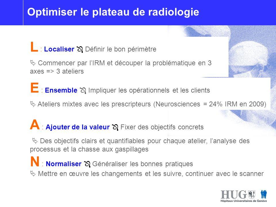 Optimisation du plateau de radiologie L : Localiser Définir le bon périmètre Commencer par lIRM et découper la problématique en 3 axes => 3 ateliers A