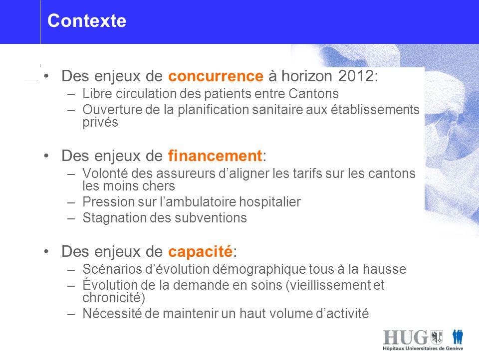 Les blocs opératoires Contexte Des enjeux de concurrence à horizon 2012: –Libre circulation des patients entre Cantons –Ouverture de la planification