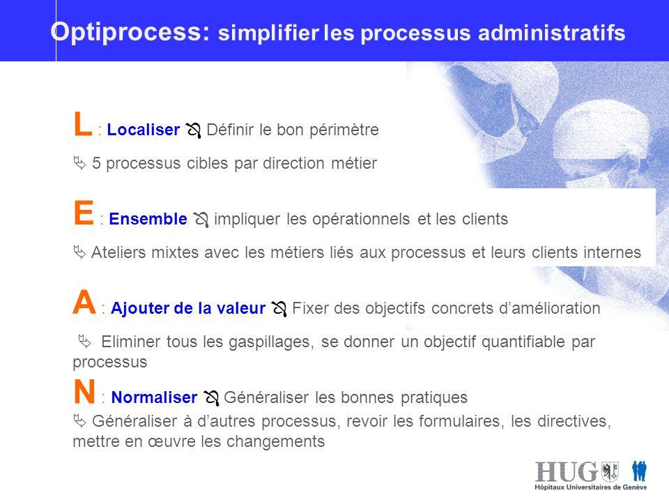 Optimisation du plateau de radiologie L : Localiser Définir le bon périmètre 5 processus cibles par direction métier A : Ajouter de la valeur Fixer de