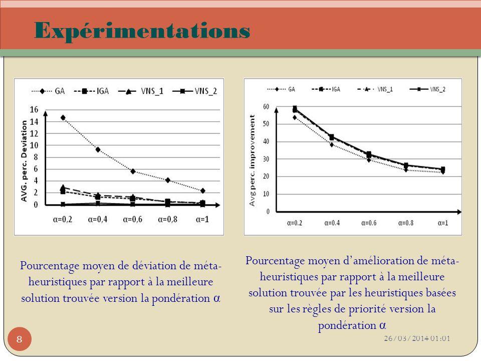26/03/2014 01:03 8 Expérimentations Pourcentage moyen de déviation de méta- heuristiques par rapport à la meilleure solution trouvée version la pondér