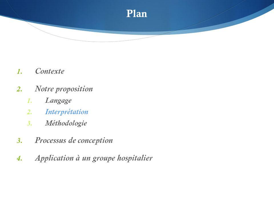 Plan 1. Contexte 2. Notre proposition 1. Langage 2. Interprétation 3. Méthodologie 3. Processus de conception 4. Application à un groupe hospitalier