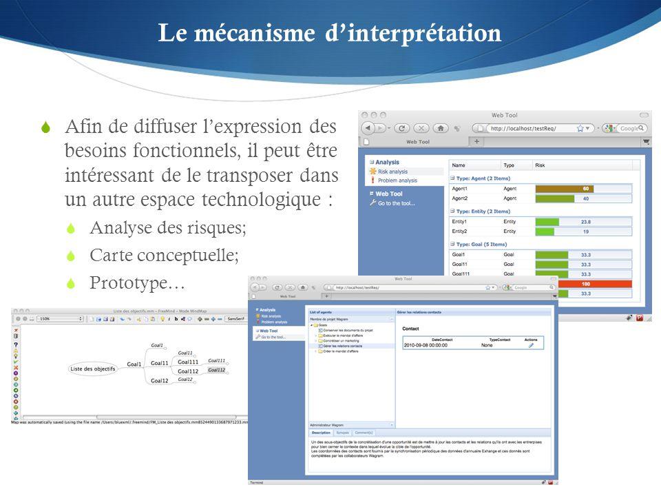 Le mécanisme dinterprétation Afin de diffuser lexpression des besoins fonctionnels, il peut être intéressant de le transposer dans un autre espace technologique : Analyse des risques; Carte conceptuelle; Prototype…