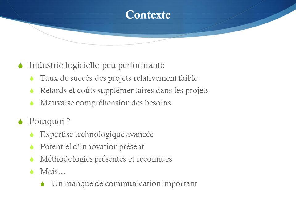 Contexte Industrie logicielle peu performante Taux de succès des projets relativement faible Retards et coûts supplémentaires dans les projets Mauvais