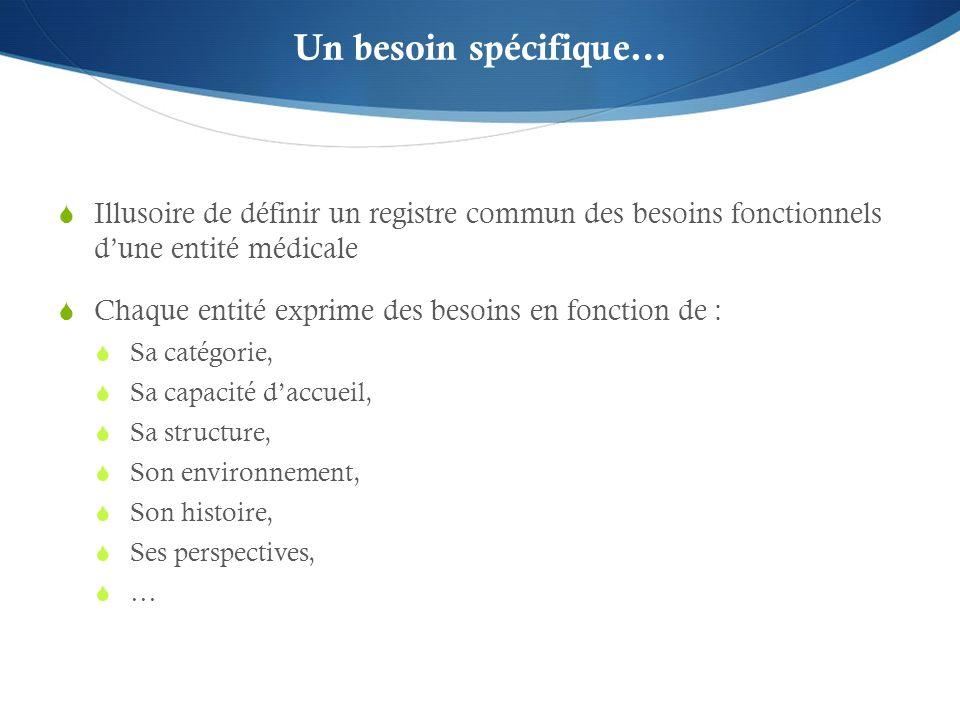 Un besoin spécifique… Illusoire de définir un registre commun des besoins fonctionnels dune entité médicale Chaque entité exprime des besoins en fonct