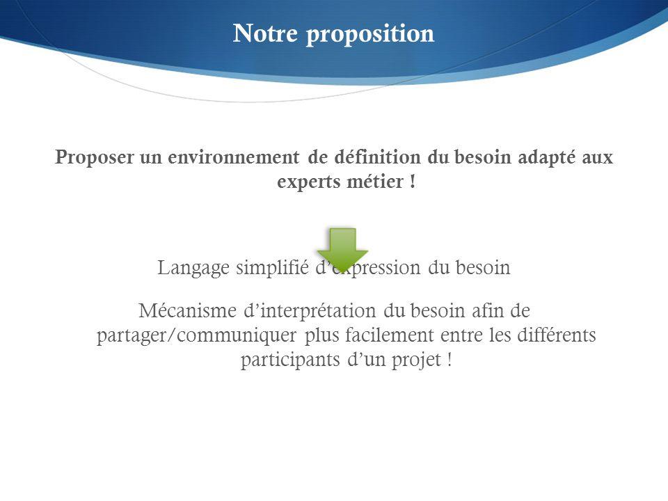 Notre proposition Proposer un environnement de définition du besoin adapté aux experts métier ! Langage simplifié dexpression du besoin Mécanisme dint