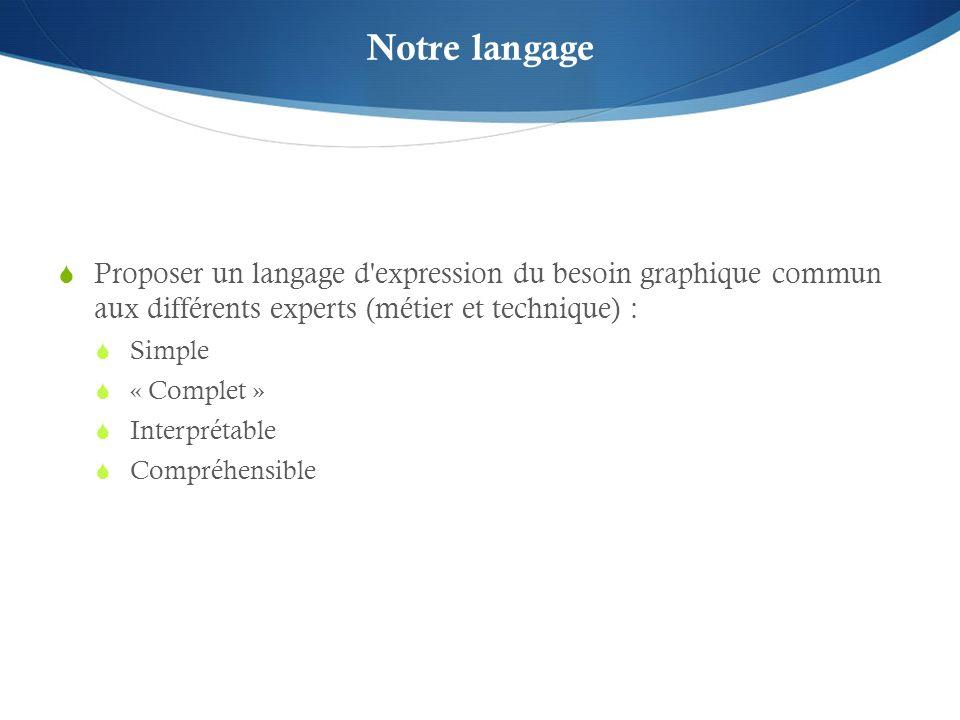 Notre langage Proposer un langage d expression du besoin graphique commun aux différents experts (métier et technique) : Simple « Complet » Interprétable Compréhensible