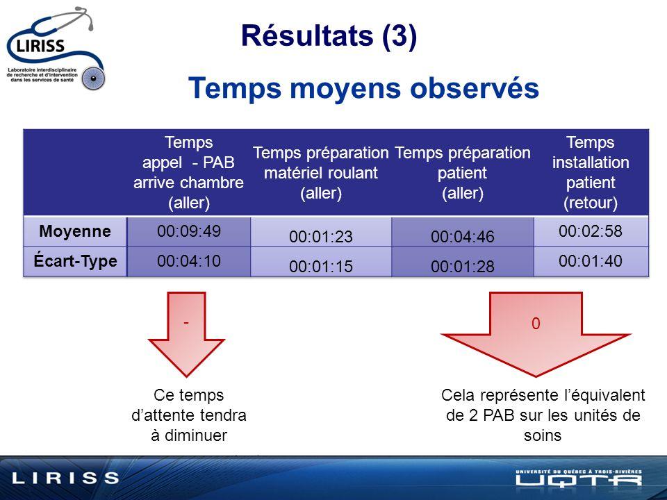 Résultats (3) Temps moyens observés - Ce temps dattente tendra à diminuer 0 Cela représente léquivalent de 2 PAB sur les unités de soins