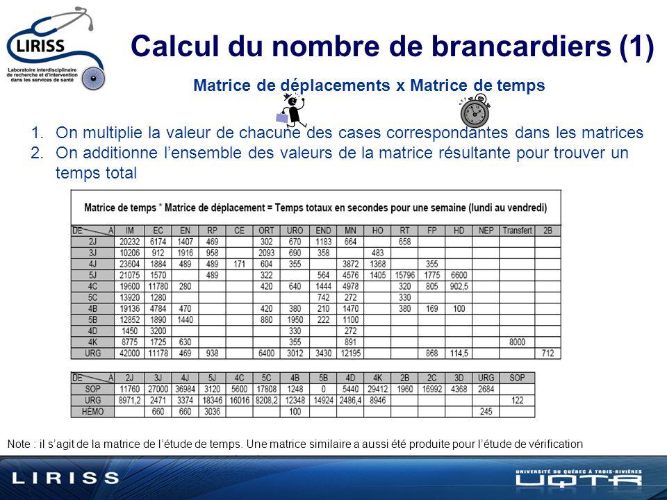 Matrice de déplacements x Matrice de temps Calcul du nombre de brancardiers (1) Note : il sagit de la matrice de létude de temps.