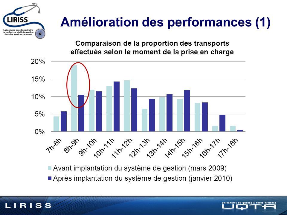 Amélioration des performances (1) Comparaison de la proportion des transports effectués selon le moment de la prise en charge