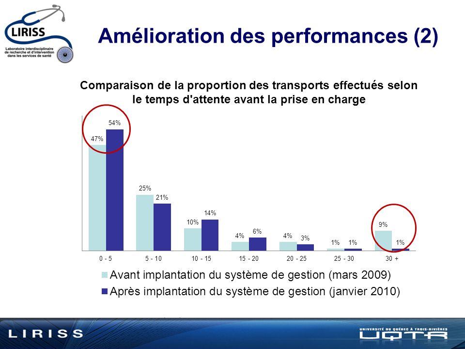 Comparaison de la proportion des transports effectués selon le temps d attente avant la prise en charge Amélioration des performances (2)