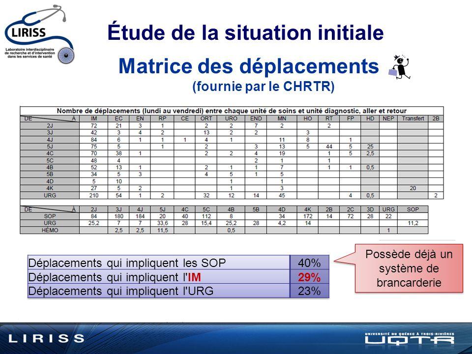 Étude de la situation initiale Matrice des déplacements (fournie par le CHRTR) Possède déjà un système de brancarderie