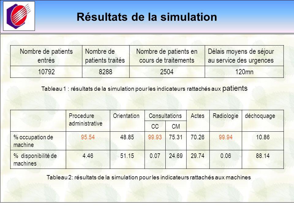 Résultats de la simulation Nombre de patients entrés Nombre de patients traités Nombre de patients en cours de traitements Délais moyens de séjour au