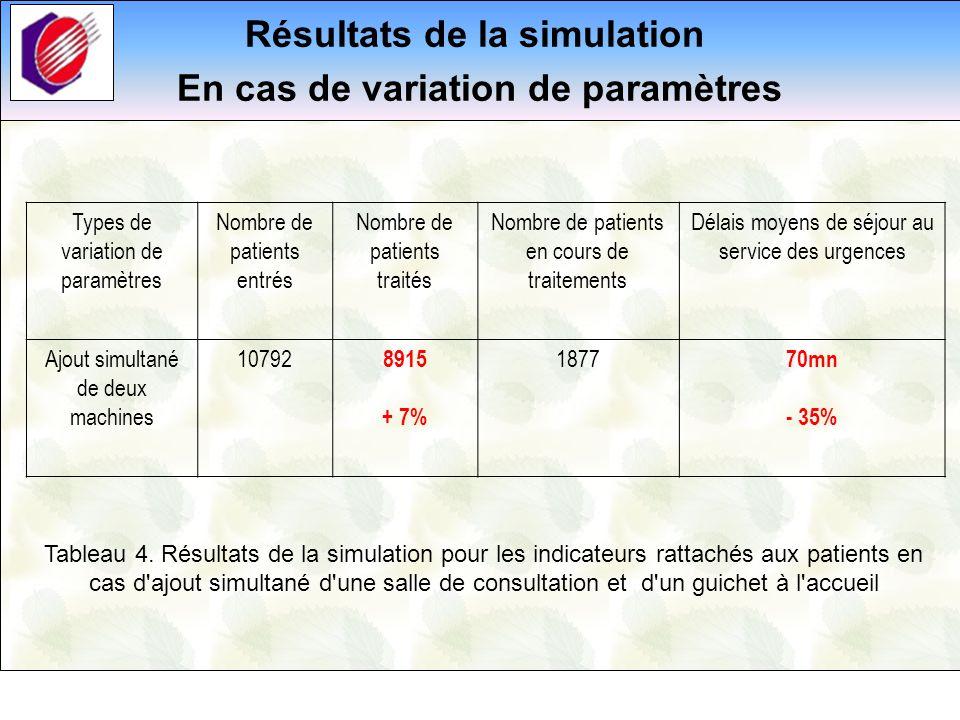 Résultats de la simulation En cas de variation de paramètres Types de variation de paramètres Nombre de patients entrés Nombre de patients traités Nom