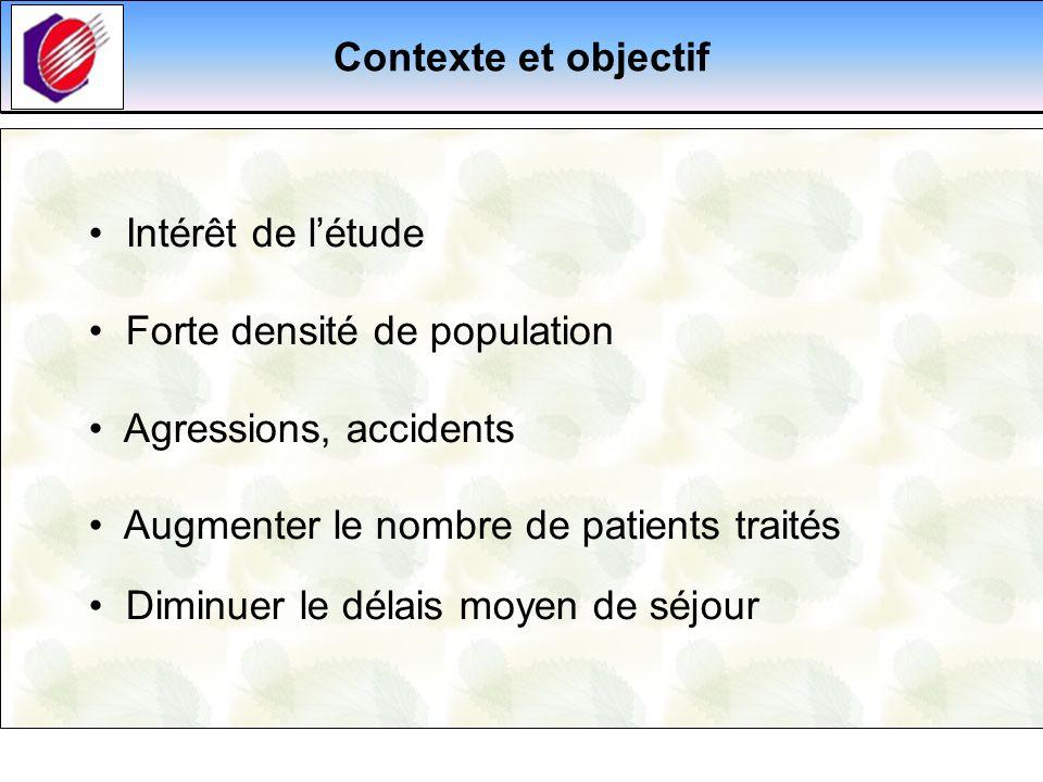 Contexte et objectif Intérêt de létude Forte densité de population Agressions, accidents Augmenter le nombre de patients traités Diminuer le délais mo
