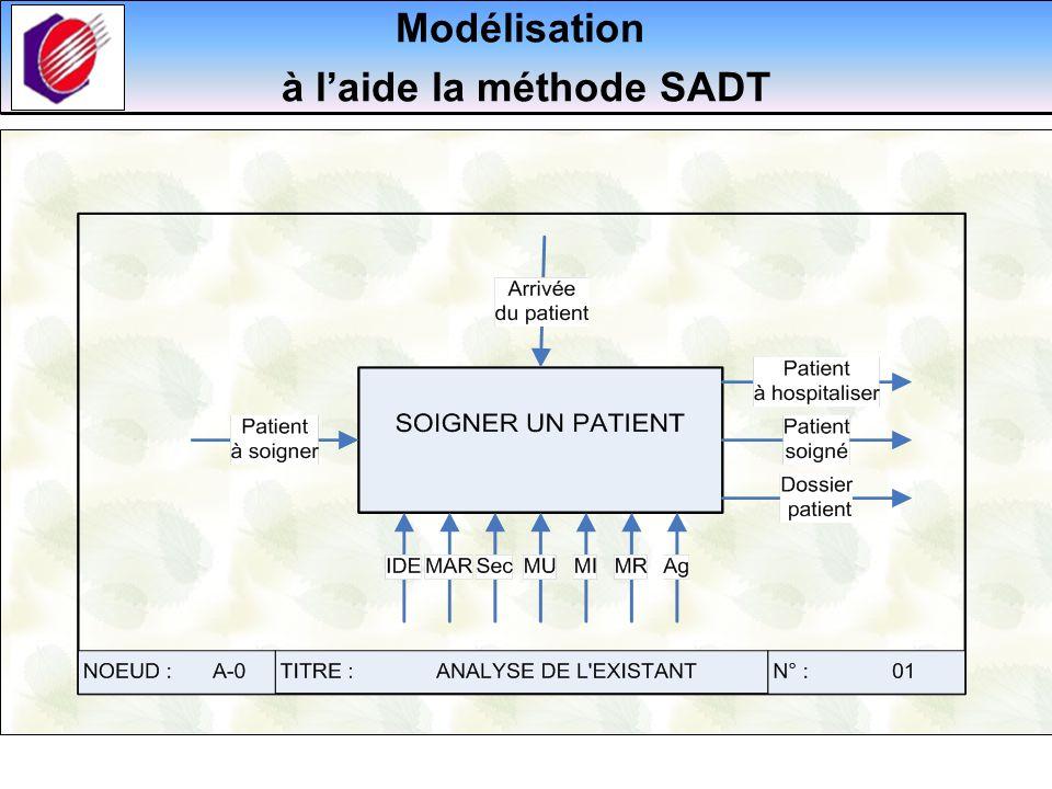 Modélisation à laide la méthode SADT