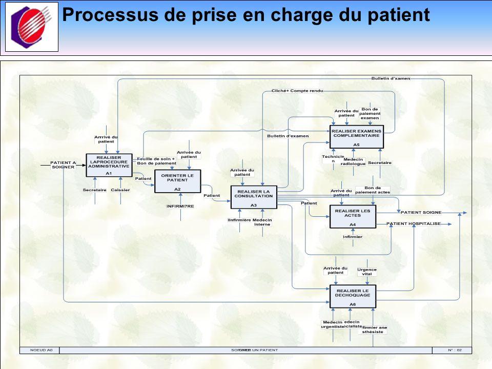 8 Simulation: Implémentation sur le logicièl Witness
