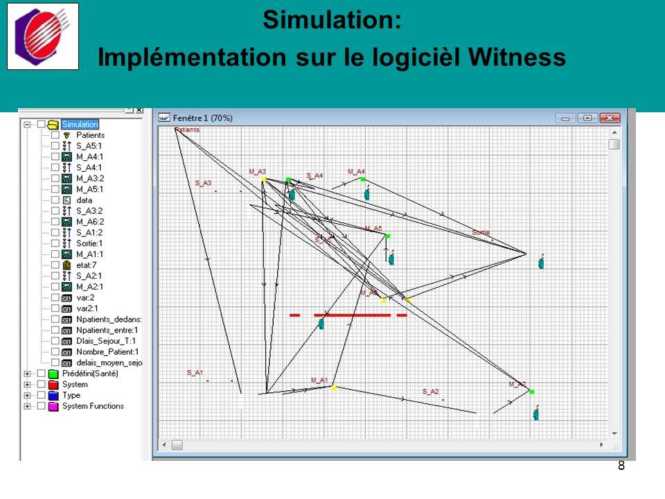 Simulation: Utilisation du modèle Nombre de patients accueillis au SAU Nombre de patients traités dans tout le service.