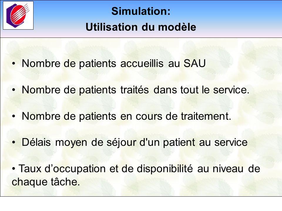 Résultats de la simulation Nombre de patients entrés Nombre de patients traités Nombre de patients en cours de traitements Délais moyens de séjour au service des urgences 1079282882504120mn Procedure administrative OrientationConsultationsActesRadiologiedéchoquage CCCM % occupation de machine 95.5448.8599.9375.3170.2699.9410.86 % disponibilité de machines 4.4651.150.0724.6929.740.0688.14 Tableau 1 : résultats de la simulation pour les indicateurs rattachés aux patients Tableau 2: résultats de la simulation pour les indicateurs rattachés aux machines