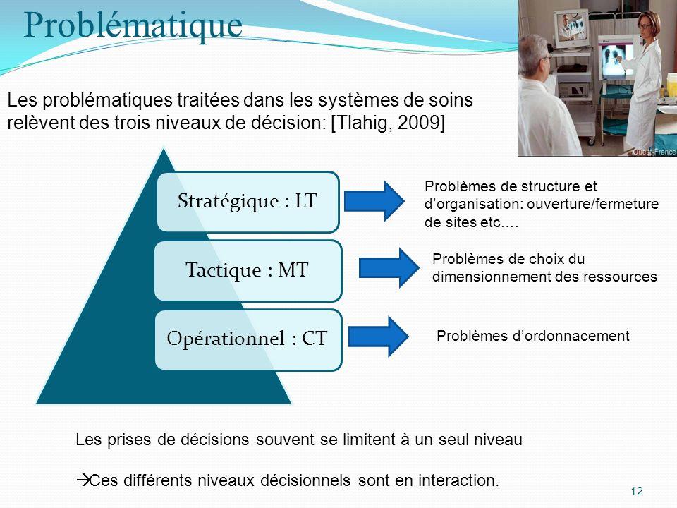 12 Problématique Les problématiques traitées dans les systèmes de soins relèvent des trois niveaux de décision: [Tlahig, 2009] Stratégique : LTTactiqu