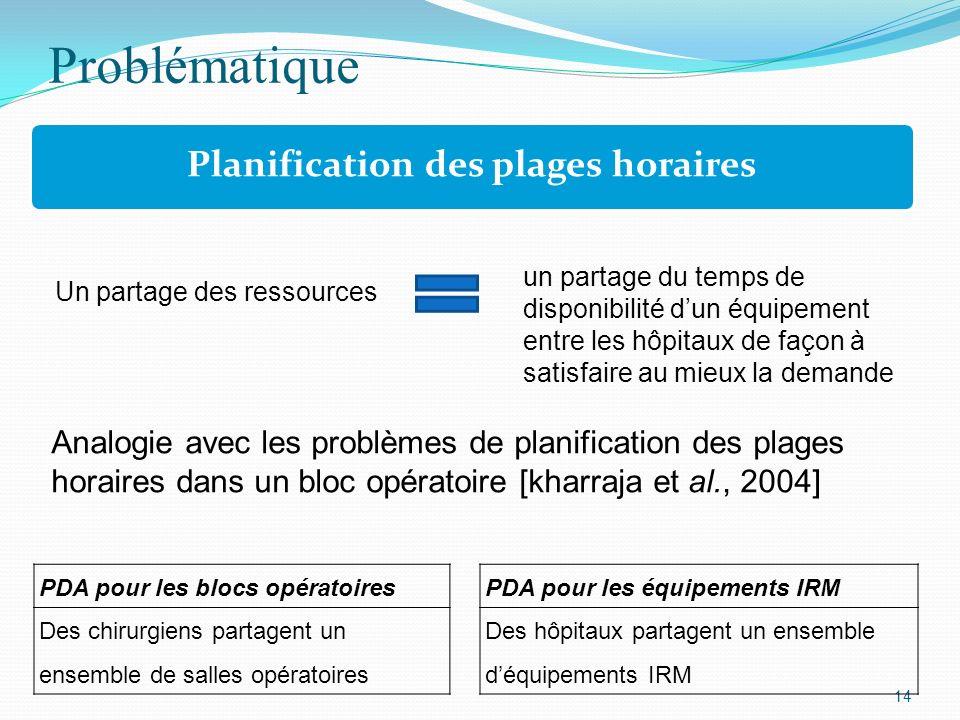 Problématique 14 Planification des plages horaires Un partage des ressources un partage du temps de disponibilité dun équipement entre les hôpitaux de