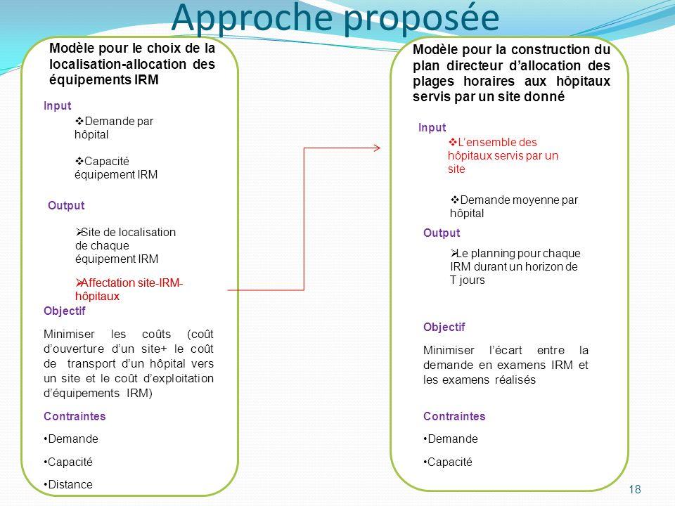 18 Modèle pour le choix de la localisation-allocation des équipements IRM Input Demande par hôpital Capacité équipement IRM Output Site de localisatio