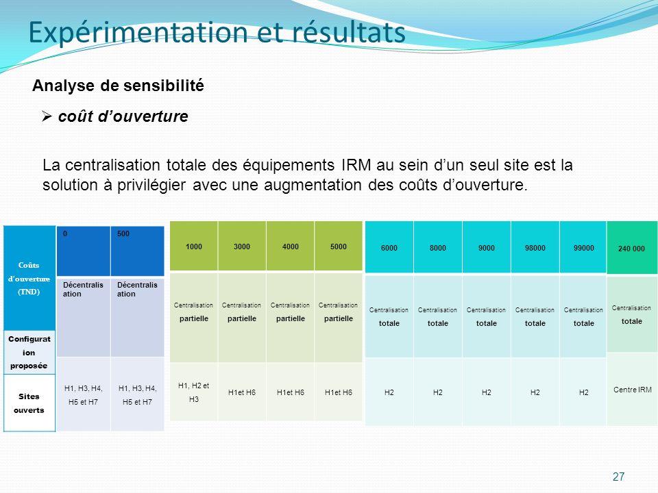 27 Analyse de sensibilité La centralisation totale des équipements IRM au sein dun seul site est la solution à privilégier avec une augmentation des c