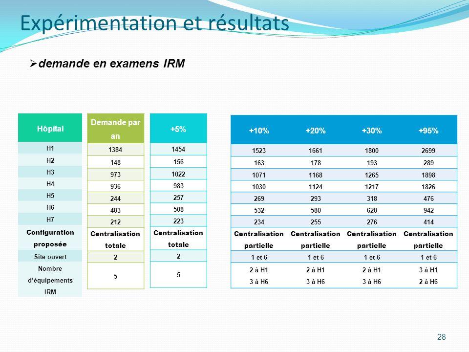 28 demande en examens IRM +10%+20%+30%+95% 1523166118002699 163178193289 1071116812651898 1030112412171826 269293318476 532580628942 234255276414 Cent
