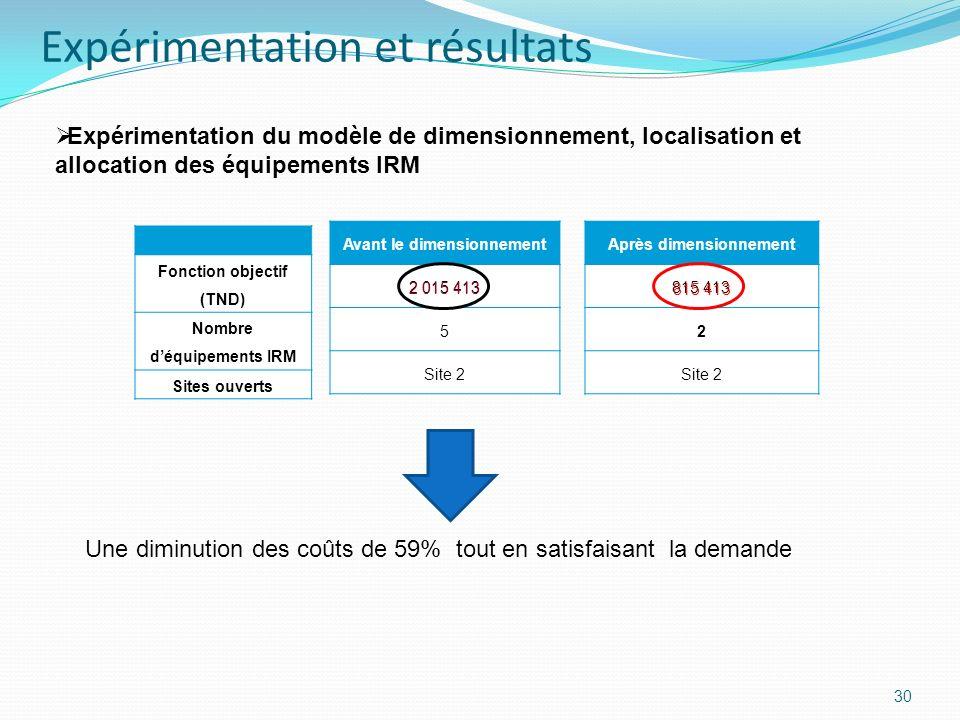 30 Expérimentation du modèle de dimensionnement, localisation et allocation des équipements IRM Fonction objectif (TND) Nombre déquipements IRM Sites