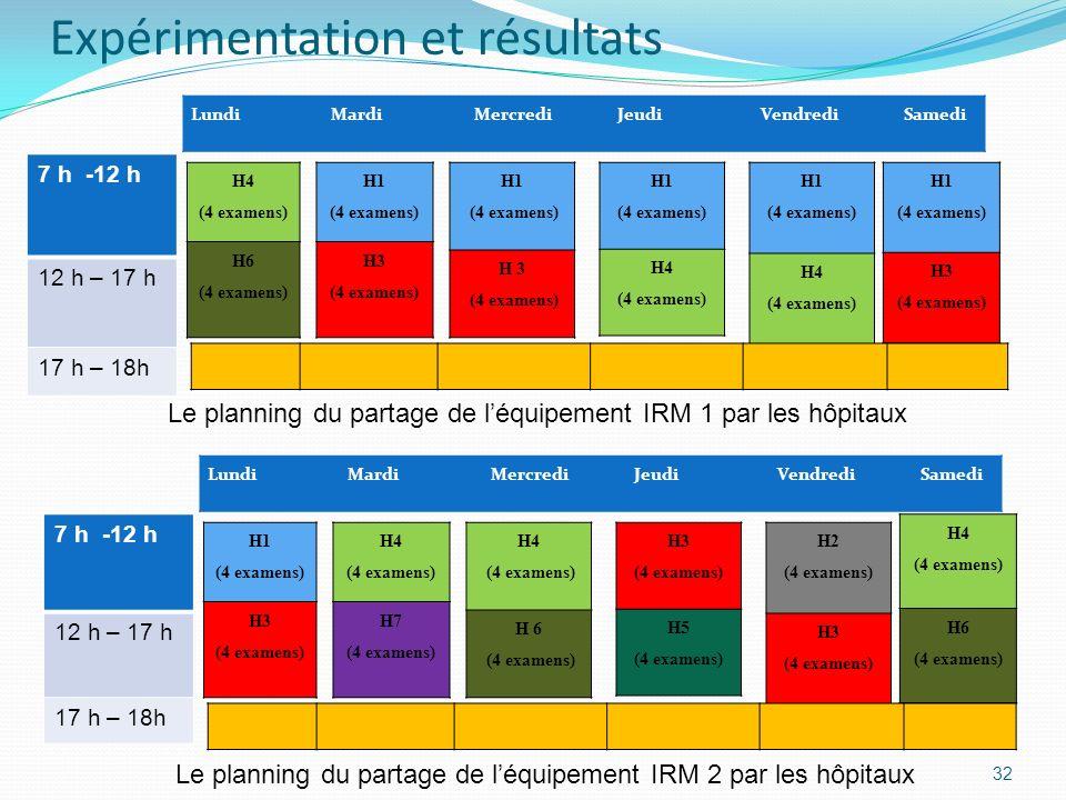 32 LundiMardiMercrediJeudiVendrediSamedi 7 h -12 h 12 h – 17 h 17 h – 18h H1 (4 examens) H3 (4 examens) H4 (4 examens) H7 (4 examens) H4 (4 examens) H