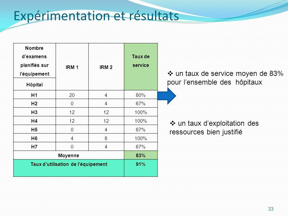 33 Nombre dexamens planifiés sur léquipement IRM 1IRM 2 Taux de service Hôpital H1204 80% H204 67% H312 100% H412 100% H504 67% H648 100% H704 67% Moy