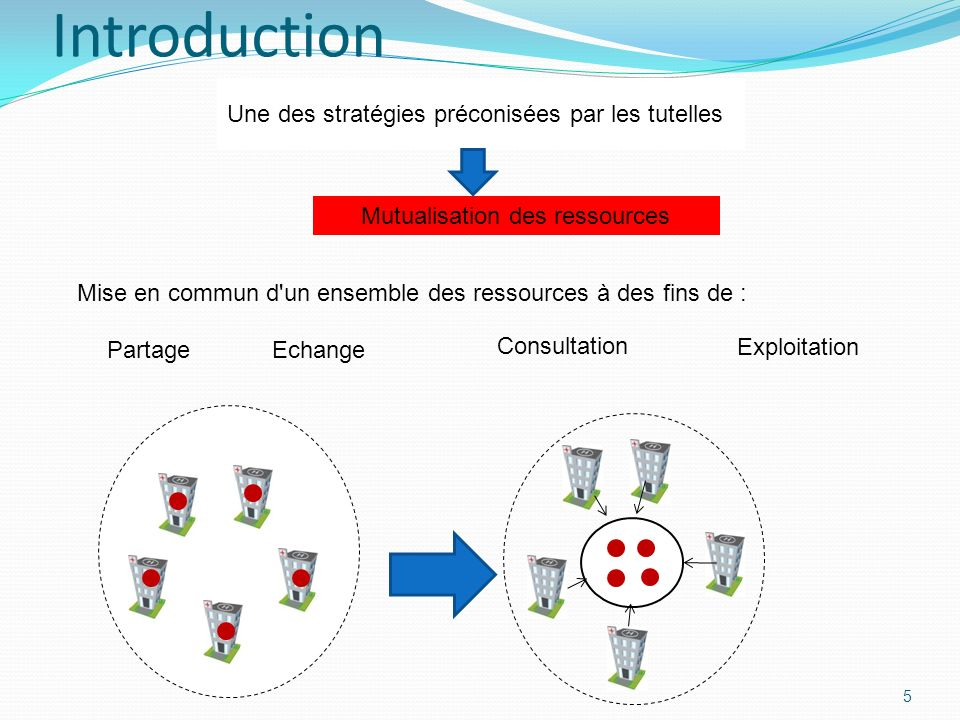 5 Introduction Mise en commun d'un ensemble des ressources à des fins de : Une des stratégies préconisées par les tutelles Mutualisation des ressource