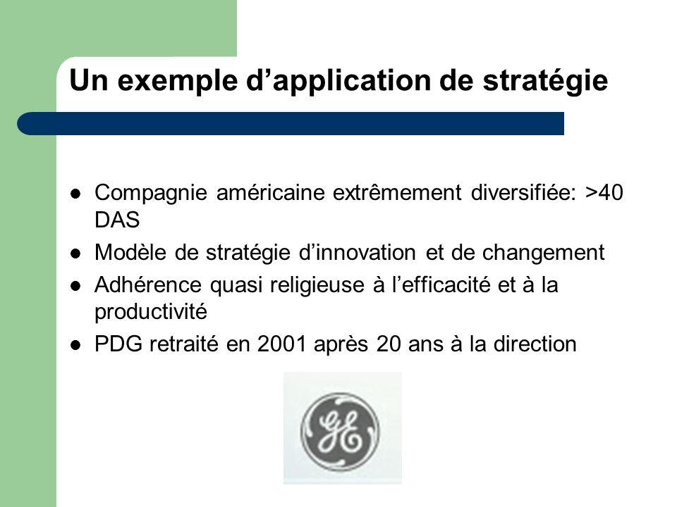 Un exemple dapplication de stratégie Compagnie américaine extrêmement diversifiée: >40 DAS Modèle de stratégie dinnovation et de changement Adhérence
