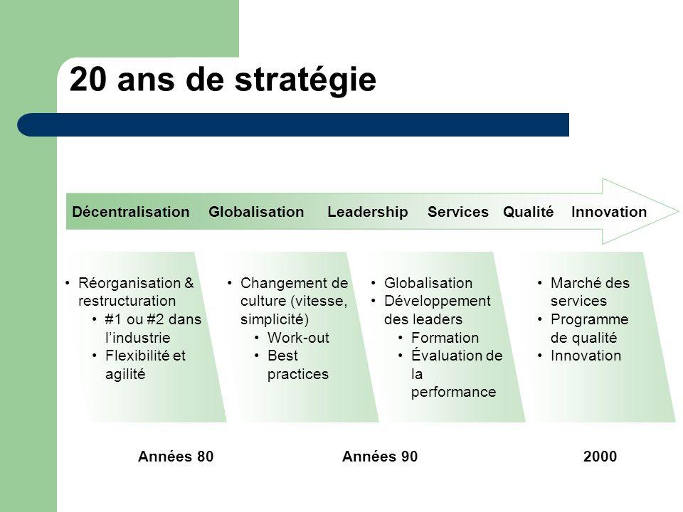 20 ans de stratégie DécentralisationGlobalisationLeadershipInnovation Marché des services Programme de qualité Innovation ServicesQualité Réorganisati