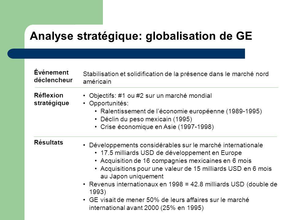 Analyse stratégique: globalisation de GE Événement déclencheur Réflexion stratégique Résultats Stabilisation et solidification de la présence dans le
