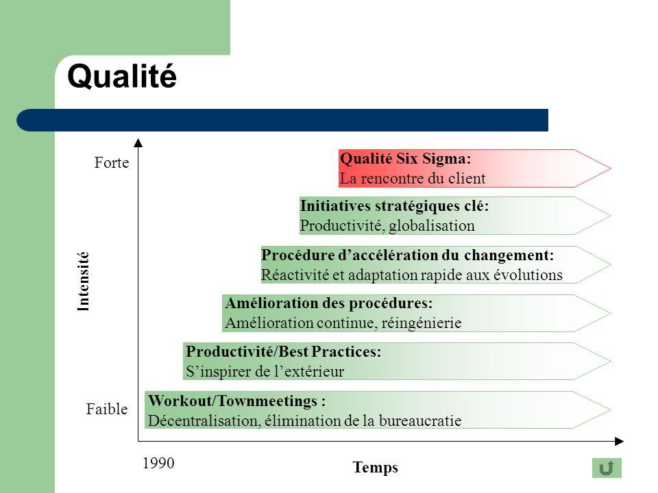 Qualité Temps 1990 Intensité Forte Faible Workout/Townmeetings : Décentralisation, élimination de la bureaucratie Productivité/Best Practices: Sinspir