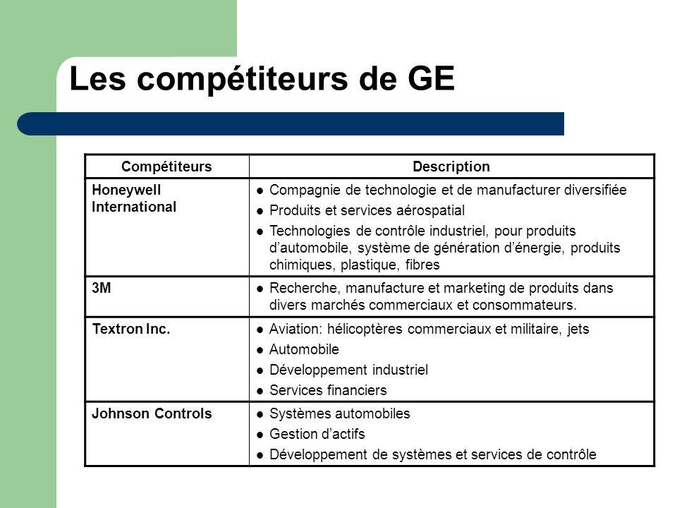 Les compétiteurs de GE CompétiteursDescription Honeywell International Compagnie de technologie et de manufacturer diversifiée Produits et services aé