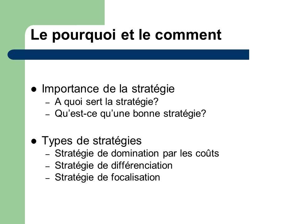 Le pourquoi et le comment Importance de la stratégie – A quoi sert la stratégie? – Quest-ce quune bonne stratégie? Types de stratégies – Stratégie de