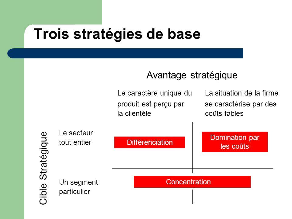 Trois stratégies de base Avantage stratégique Le caractère unique duLa situation de la firme produit est perçu par se caractérise par des la clientèle