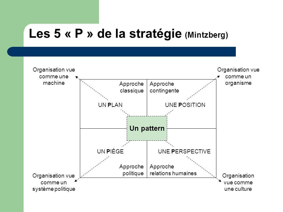 Les 5 « P » de la stratégie (Mintzberg) Approche politique Approche relations humaines Approche classique Approche contingente Organisation vue comme