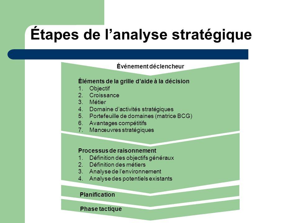 Étapes de lanalyse stratégique Éléments de la grille daide à la décision 1.Objectif 2.Croissance 3.Métier 4.Domaine dactivités stratégiques 5.Portefeu