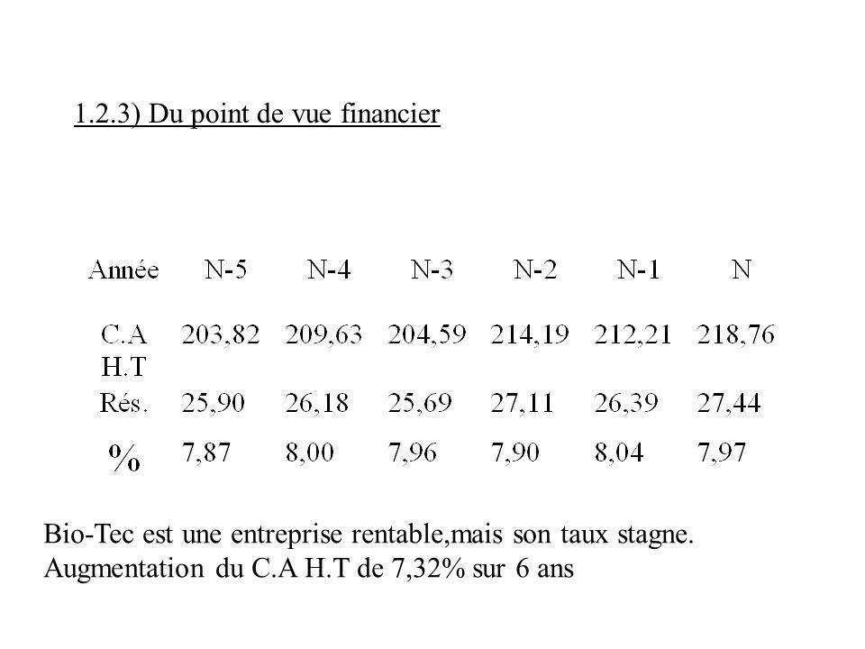 1.2.3) Du point de vue financier Bio-Tec est une entreprise rentable,mais son taux stagne. Augmentation du C.A H.T de 7,32% sur 6 ans