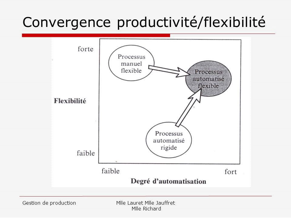 Gestion de productionMlle Lauret Mlle Jauffret Mlle Richard Convergence productivité/flexibilité