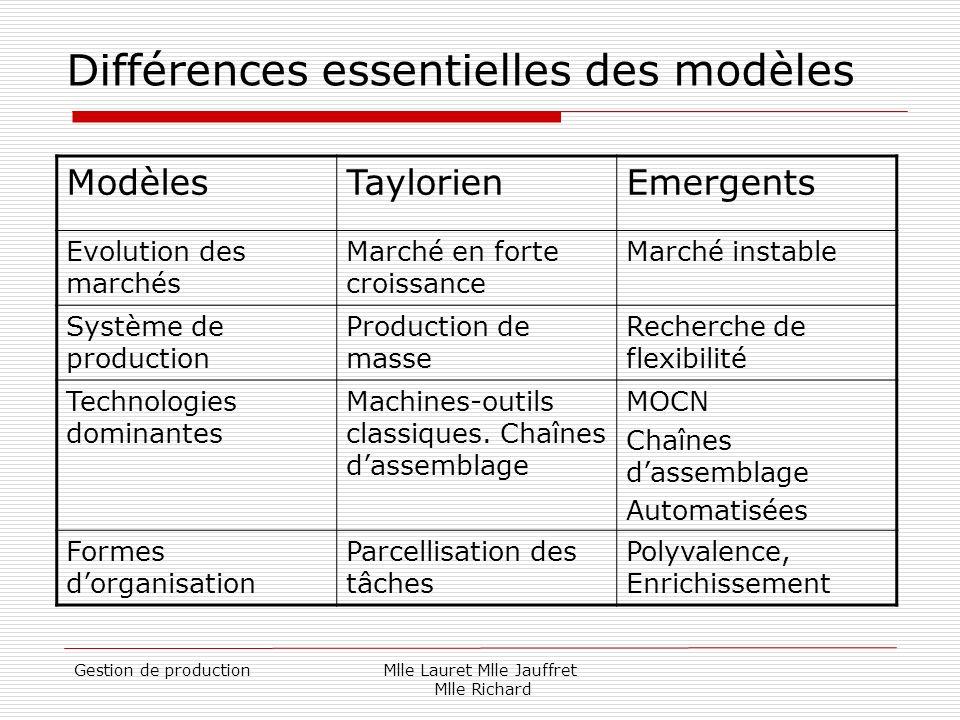 Gestion de productionMlle Lauret Mlle Jauffret Mlle Richard Différences essentielles des modèles ModèlesTaylorienEmergents Evolution des marchés March