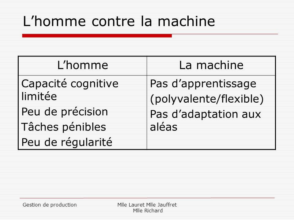 Gestion de productionMlle Lauret Mlle Jauffret Mlle Richard Lhomme contre la machine LhommeLa machine Capacité cognitive limitée Peu de précision Tâch