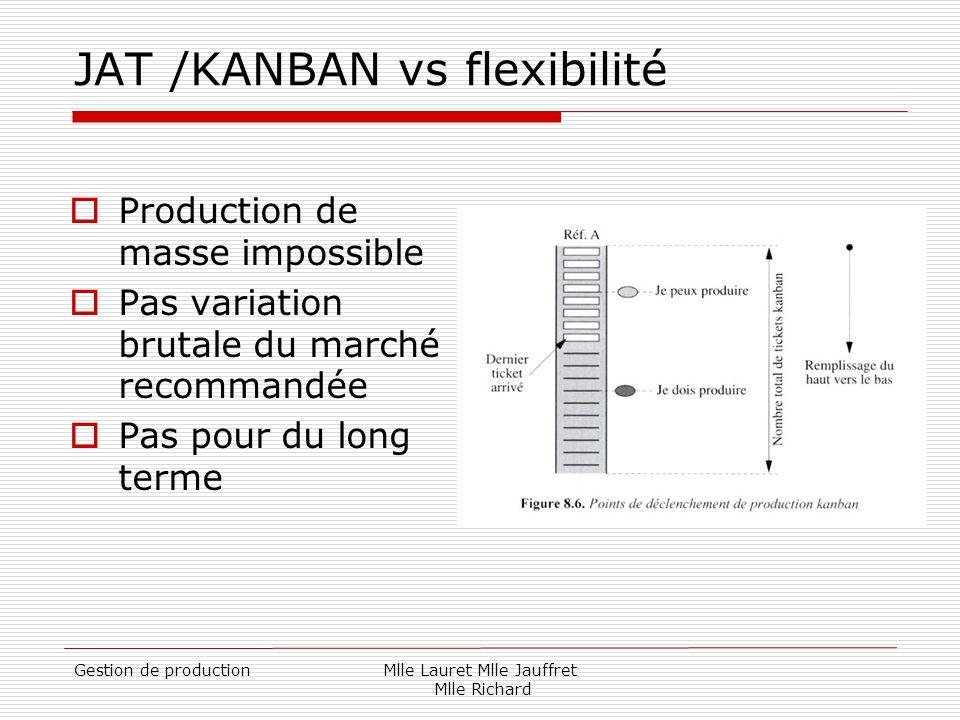 Gestion de productionMlle Lauret Mlle Jauffret Mlle Richard JAT /KANBAN vs flexibilité Production de masse impossible Pas variation brutale du marché