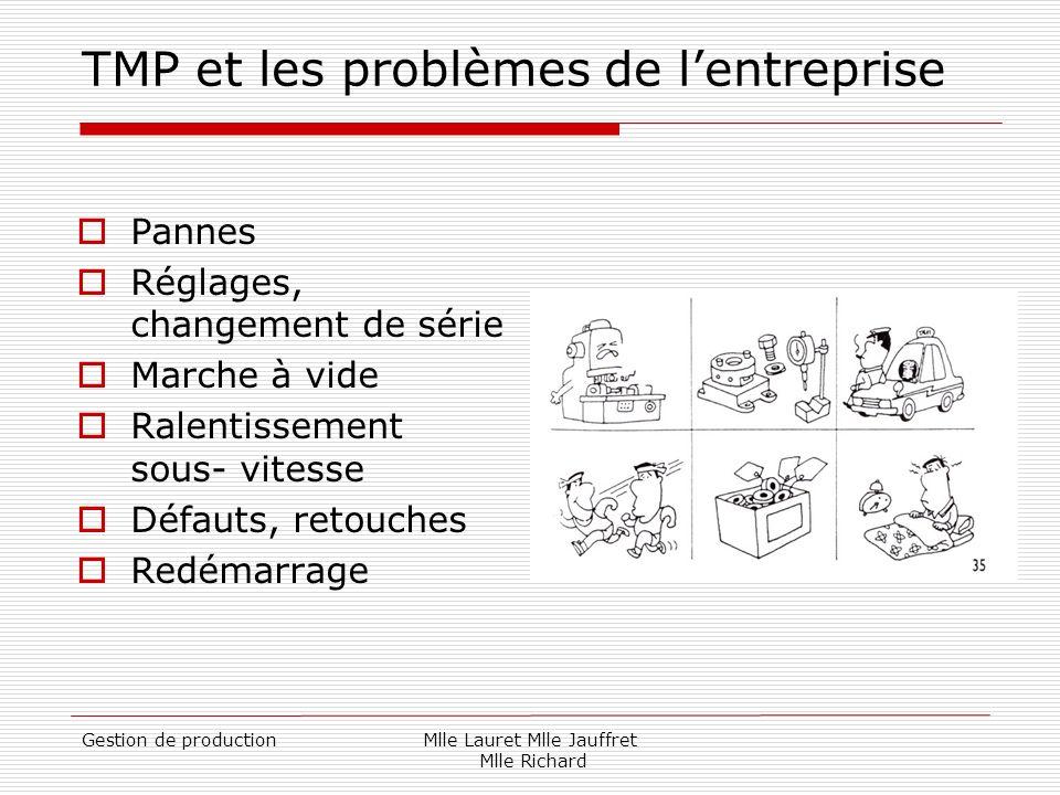 Gestion de productionMlle Lauret Mlle Jauffret Mlle Richard TMP et les problèmes de lentreprise Pannes Réglages, changement de série Marche à vide Ral