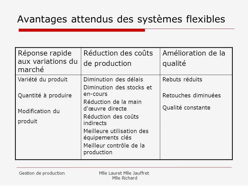 Gestion de productionMlle Lauret Mlle Jauffret Mlle Richard Avantages attendus des systèmes flexibles Réponse rapide aux variations du marché Réductio