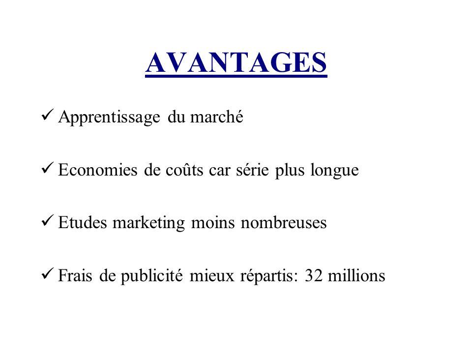 AVANTAGES Apprentissage du marché Economies de coûts car série plus longue Etudes marketing moins nombreuses Frais de publicité mieux répartis: 32 mil