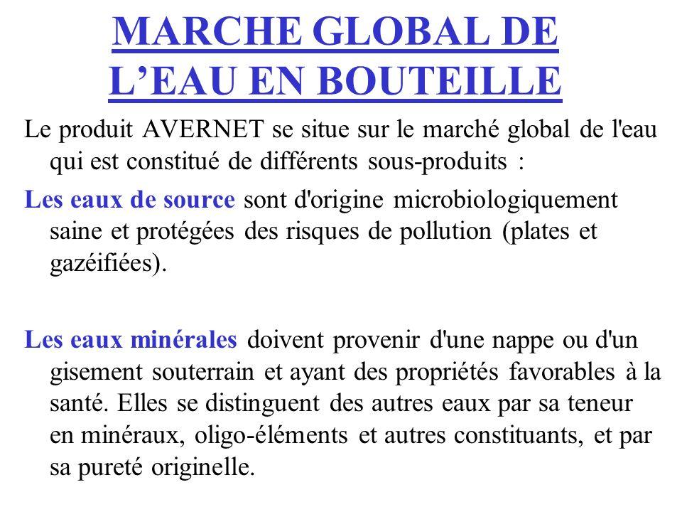 MARCHE GLOBAL DE LEAU EN BOUTEILLE Le produit AVERNET se situe sur le marché global de l'eau qui est constitué de différents sous-produits : Les eaux