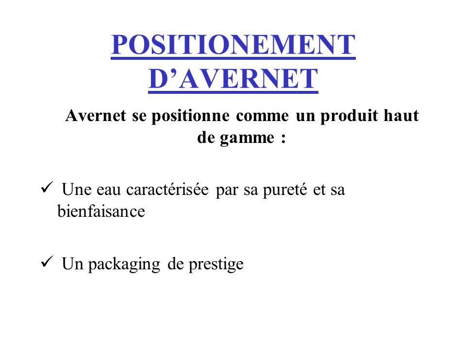 POSITIONEMENT DAVERNET Avernet se positionne comme un produit haut de gamme : Une eau caractérisée par sa pureté et sa bienfaisance Un packaging de pr